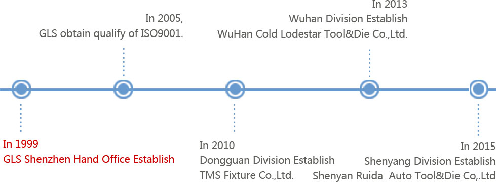 About Us-Shenzhen Gold Lodestar Tool & Die Co , Ltd